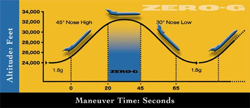 Parabolic Flight Manuever for Zero Gravity Flights